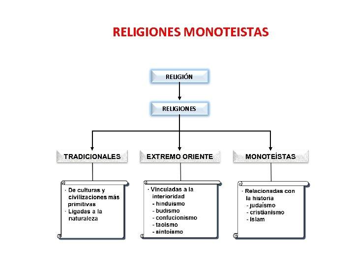 RELIGIONES MONOTEISTAS RELIGIÓN RELIGIONES TRADICIONALES EXTREMO ORIENTE MONOTEÍSTAS