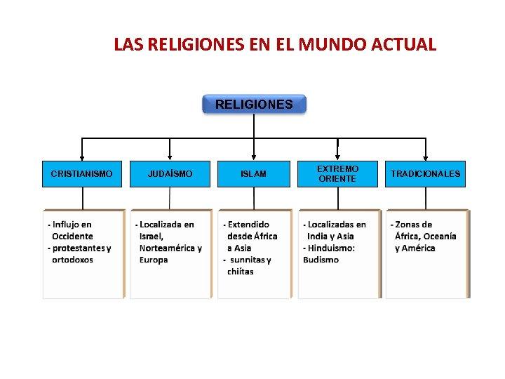 LAS RELIGIONES EN EL MUNDO ACTUAL RELIGIONES CRISTIANISMO JUDAÍSMO ISLAM EXTREMO ORIENTE TRADICIONALES