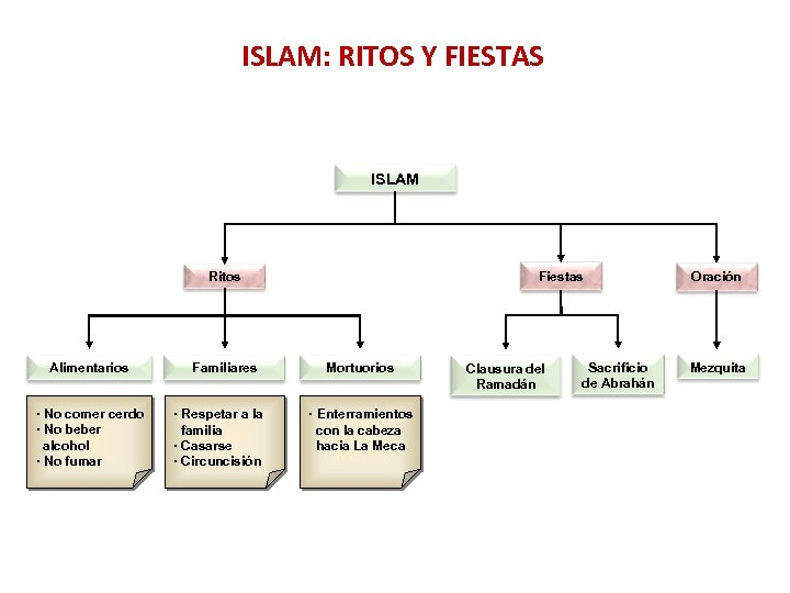 ISLAM: RITOS Y FIESTAS ISLAM Fiestas Ritos Alimentarios · No comer cerdo · No