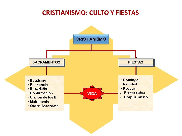 CRISTIANISMO: CULTO Y FIESTAS CRISTIANISMO SACRAMENTOS · Bautismo · Penitencia · Eucaristía · Confirmación