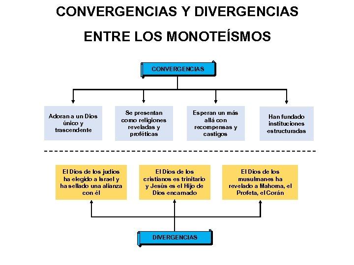 CONVERGENCIAS Y DIVERGENCIAS ENTRE LOS MONOTEÍSMOS CONVERGENCIAS Adoran a un Dios único y trascendente