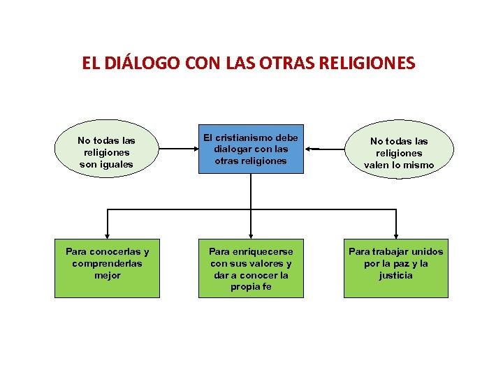 EL DIÁLOGO CON LAS OTRAS RELIGIONES No todas las religiones son iguales El cristianismo
