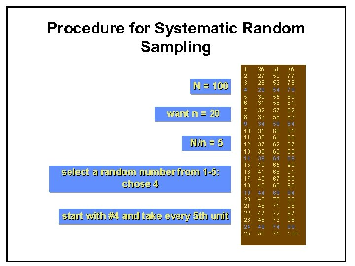 Procedure for Systematic Random Sampling SCM 300 Survey Design
