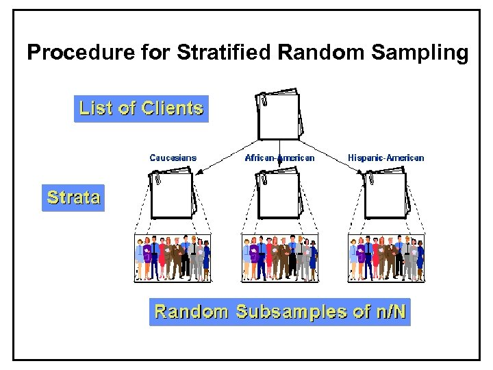 Procedure for Stratified Random Sampling SCM 300 Survey Design