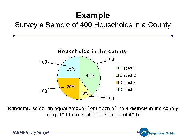 Example Survey a Sample of 400 Households in a County 100 25% 40% 100