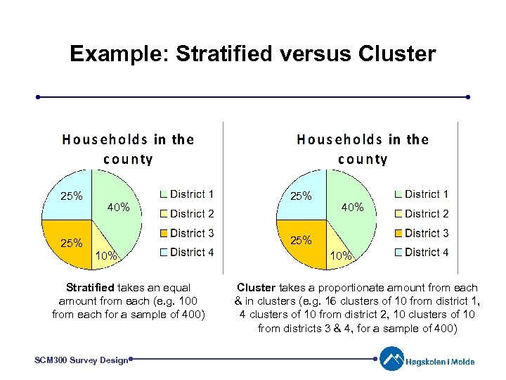 Example: Stratified versus Cluster 25% 40% 25% 10% Stratified takes an equal amount from