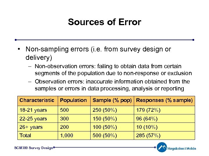 Sources of Error • Non-sampling errors (i. e. from survey design or delivery) –