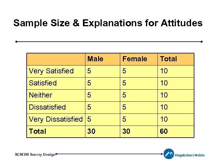 Sample Size & Explanations for Attitudes Male Female Total Very Satisfied 5 5 10