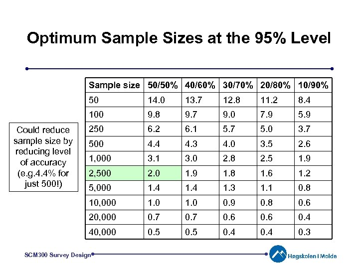 Optimum Sample Sizes at the 95% Level Sample size 50/50% 40/60% 30/70% 20/80% 10/90%