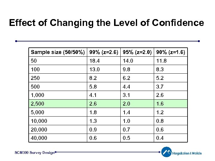 Effect of Changing the Level of Confidence Sample size (50/50%) 99% (z=2. 6) 95%
