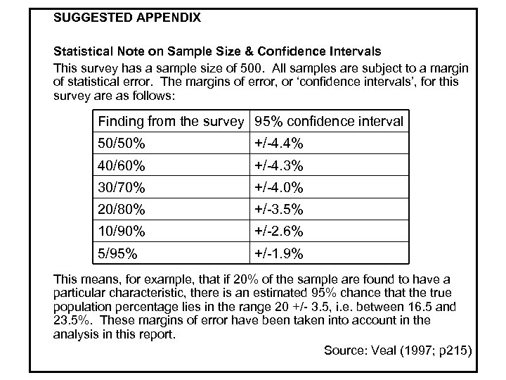 SUGGESTED APPENDIX Statistical Note on Sample Size & Confidence Intervals This survey has a