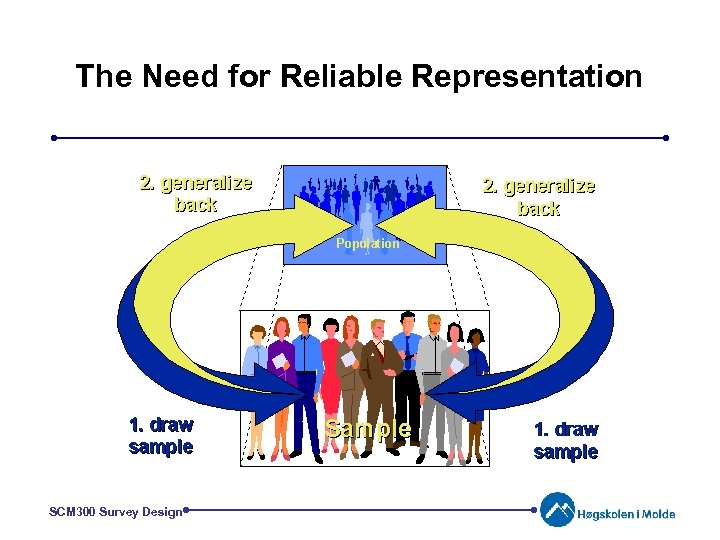 The Need for Reliable Representation SCM 300 Survey Design