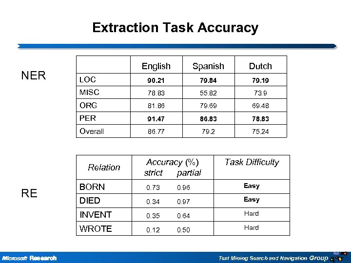 Extraction Task Accuracy Spanish Dutch LOC 90. 21 79. 84 79. 19 MISC 78.