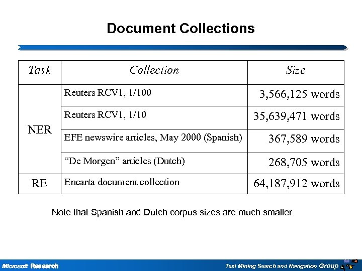 Document Collections Task Collection Size Reuters RCV 1, 1/100 Reuters RCV 1, 1/10 NER