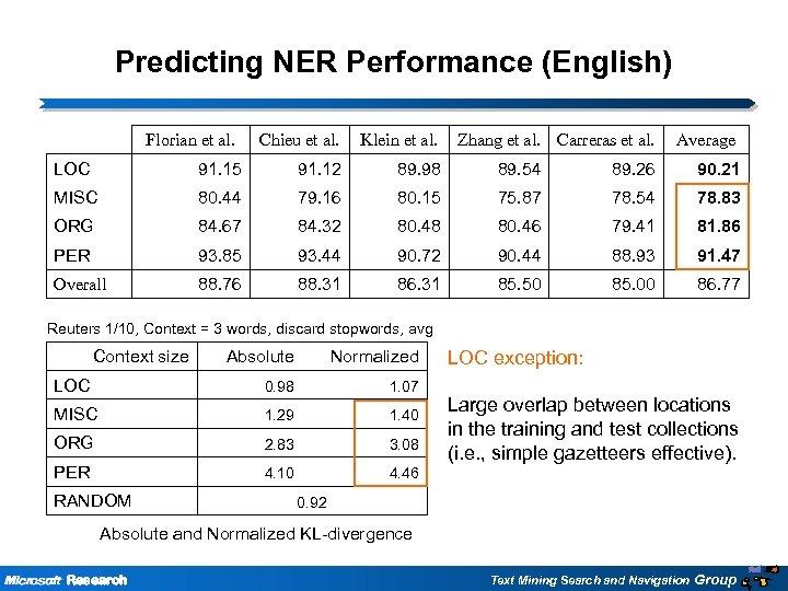 Predicting NER Performance (English) Florian et al. Chieu et al. Klein et al. Zhang
