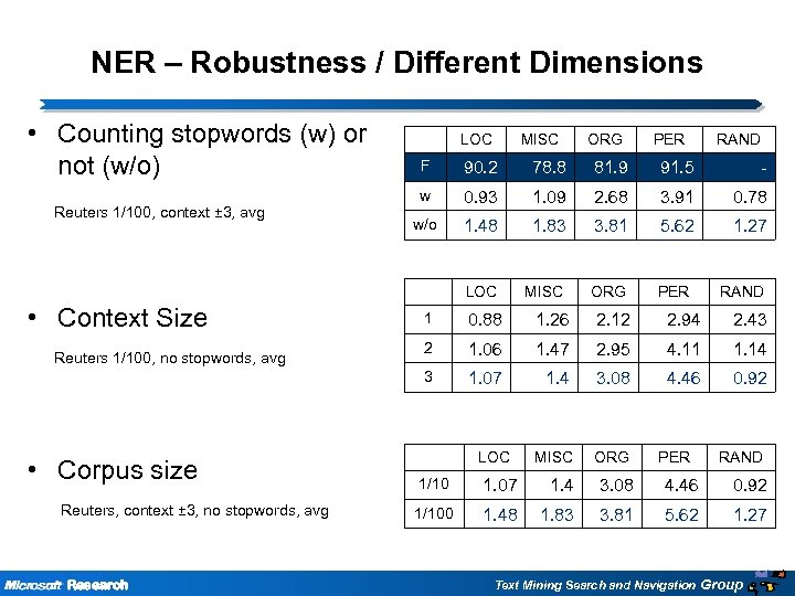 NER – Robustness / Different Dimensions • Counting stopwords (w) or not (w/o) LOC
