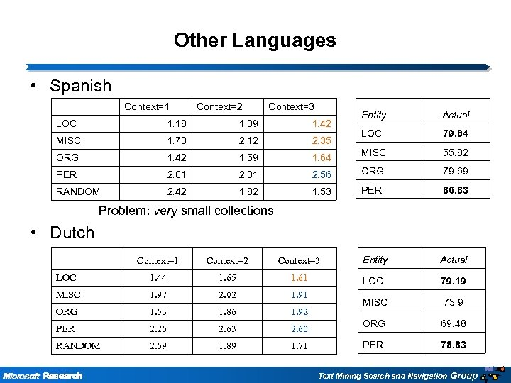 Other Languages • Spanish Context=1 Context=2 Context=3 Entity Actual LOC 79. 84 MISC 55.