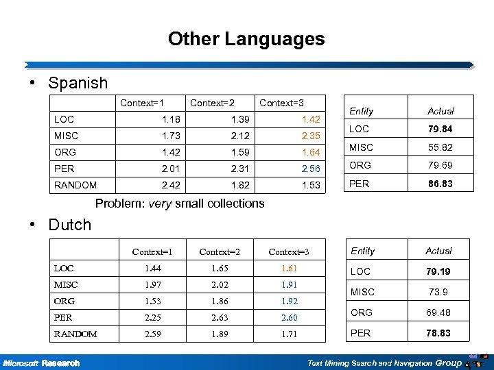 Other Languages • Spanish Context=1 Context=2 Context=3 Entity Actual LOC 79. 84 MISC 55.