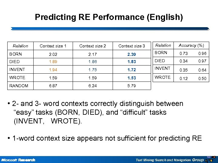Predicting RE Performance (English) Relation Accuracy (%) Context size 1 Context size 2 Context
