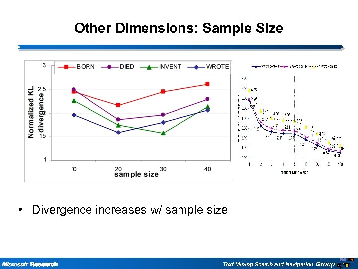 Other Dimensions: Sample Size • Divergence increases w/ sample size Research Text Mining Search