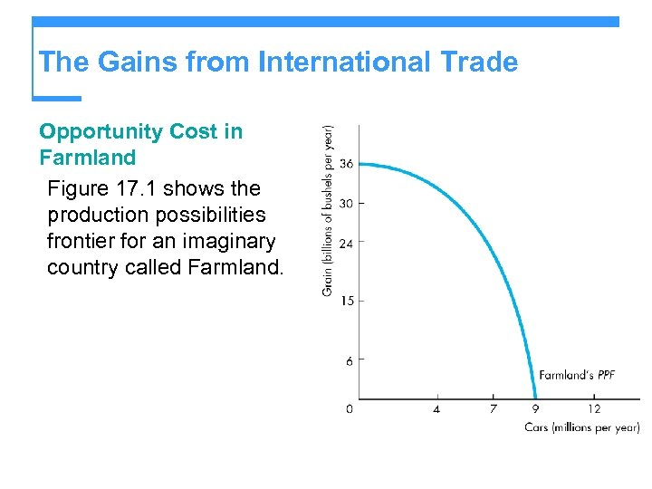 The Gains from International Trade Opportunity Cost in Farmland Figure 17. 1 shows the