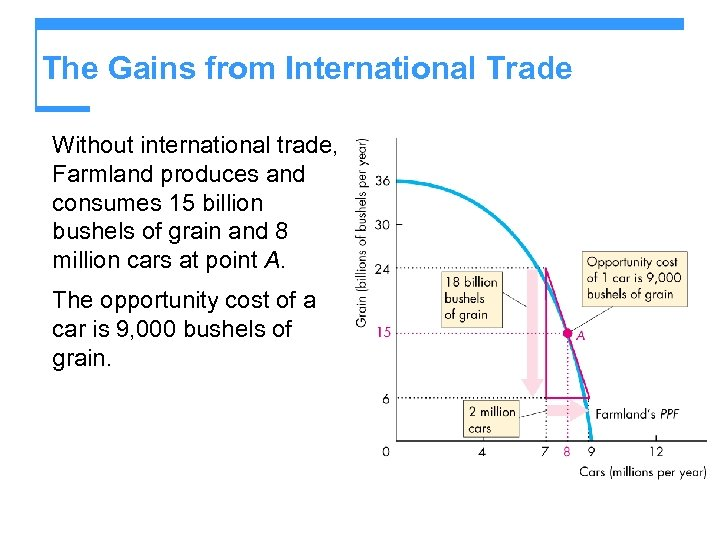 The Gains from International Trade Without international trade, Farmland produces and consumes 15 billion