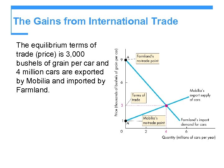 The Gains from International Trade The equilibrium terms of trade (price) is 3, 000
