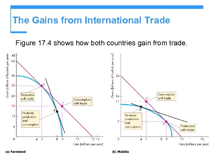 The Gains from International Trade Figure 17. 4 shows how both countries gain from