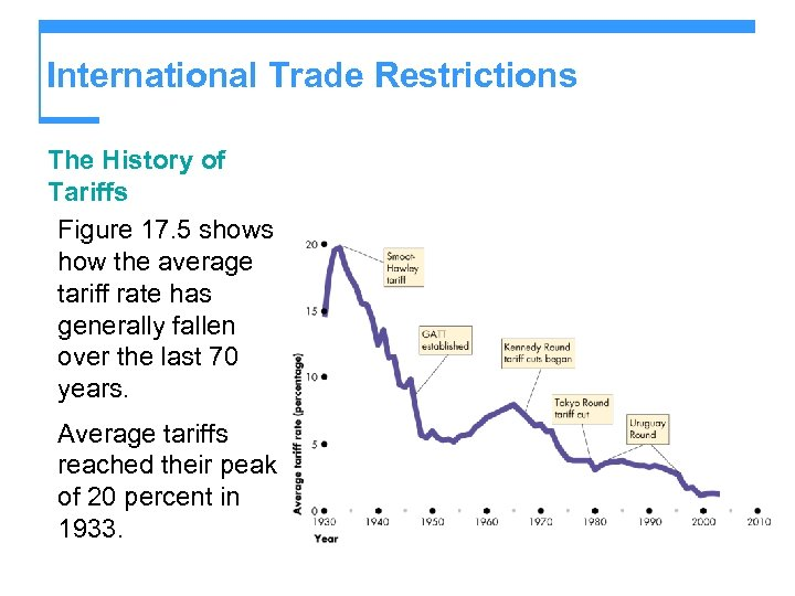 International Trade Restrictions The History of Tariffs Figure 17. 5 shows how the average
