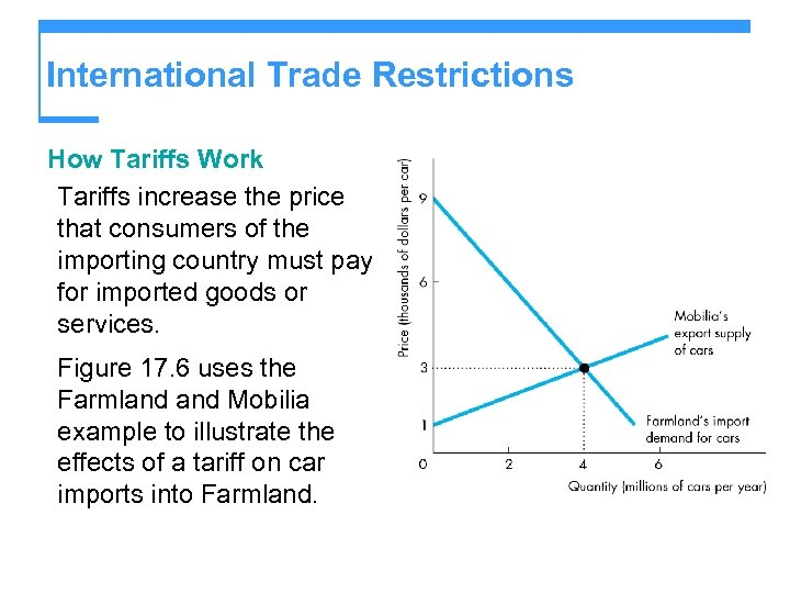 International Trade Restrictions How Tariffs Work Tariffs increase the price that consumers of the