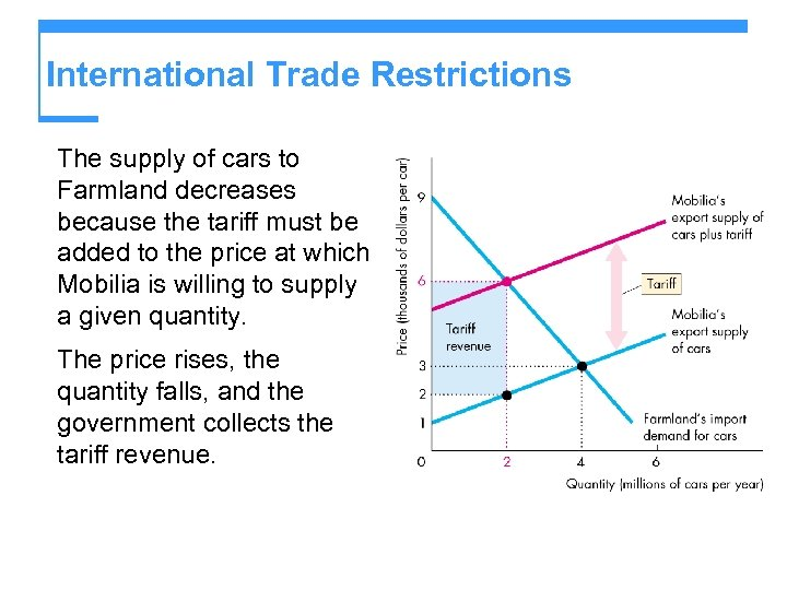 International Trade Restrictions The supply of cars to Farmland decreases because the tariff must