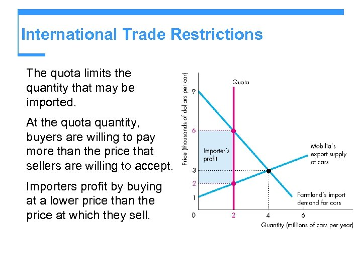 International Trade Restrictions The quota limits the quantity that may be imported. At the