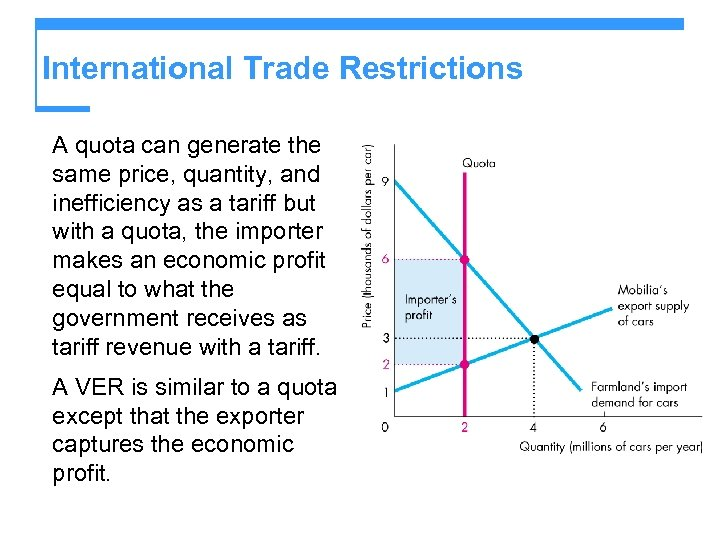International Trade Restrictions A quota can generate the same price, quantity, and inefficiency as