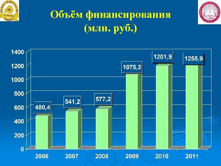 Объём финансирования (млн. руб. )