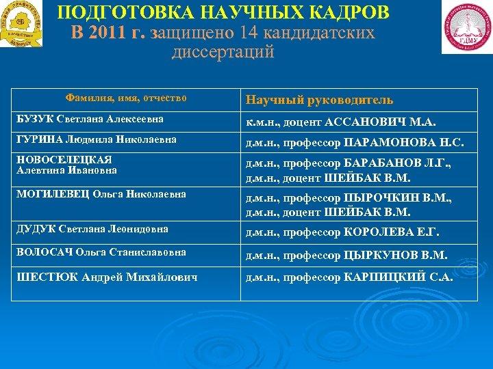 ПОДГОТОВКА НАУЧНЫХ КАДРОВ В 2011 г. защищено 14 кандидатских диссертаций Фамилия, имя, отчество Научный