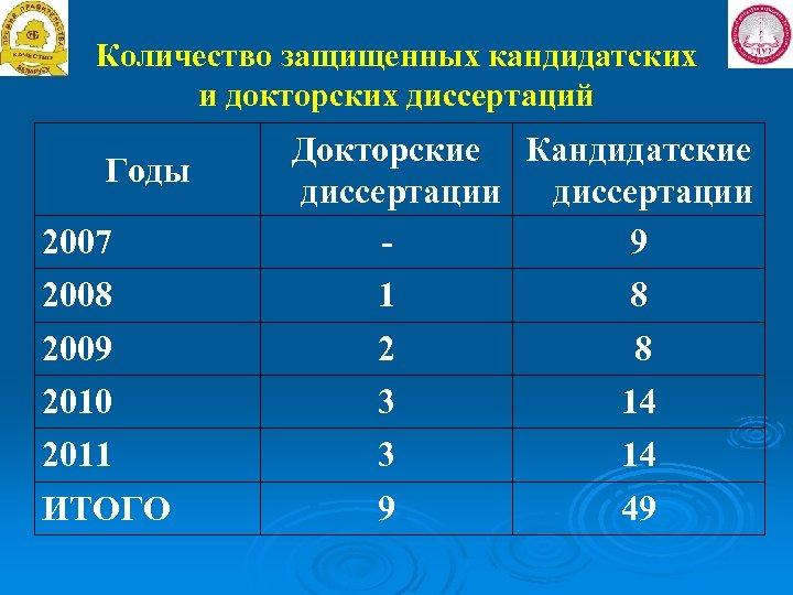 Количество защищенных кандидатских и докторских диссертаций Годы 2007 Докторские Кандидатские диссертации 9 2008 1