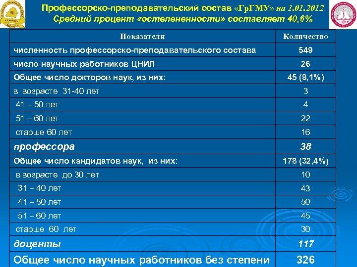 Профессорско-преподавательский состав «Гр. ГМУ» на 1. 01. 2012 Средний процент «остепененности» составляет 40, 6%