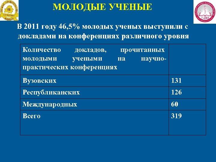 МОЛОДЫЕ УЧЕНЫЕ В 2011 году 46, 5% молодых ученых выступили с докладами на конференциях