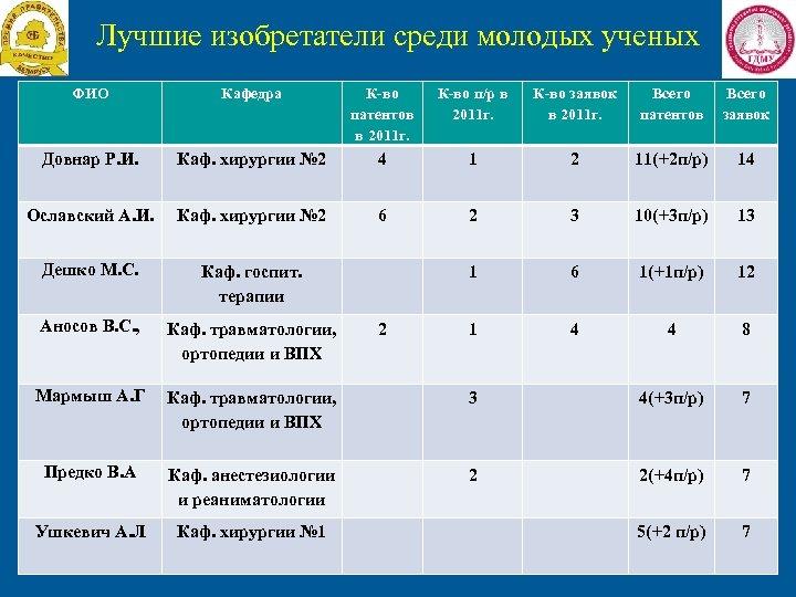 Лучшие изобретатели среди молодых ученых ФИО Кафедра К-во патентов в 2011 г. К-во п/р