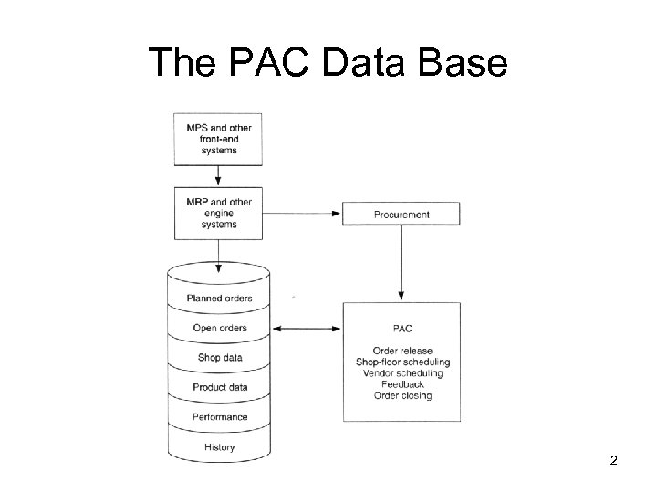 The PAC Data Base 2