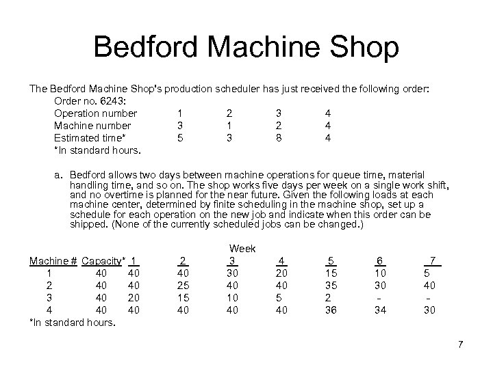 Bedford Machine Shop The Bedford Machine Shop's production scheduler has just received the following