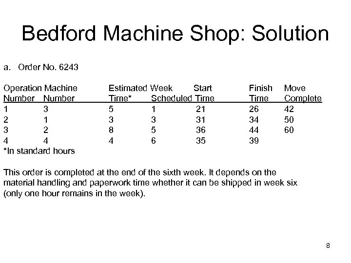 Bedford Machine Shop: Solution a. Order No. 6243 Operation Machine Number 1 3 2
