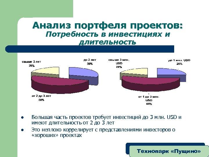 Анализ портфеля проектов: Потребность в инвестициях и длительность l l Большая часть проектов требует