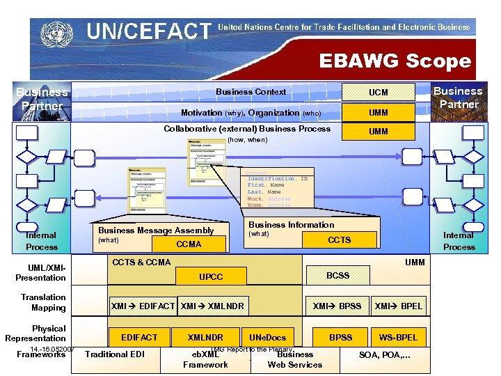 EBAWG Scope Business Partner Business Context Motivation (why), Organization (who) Business Partner UCM UMM