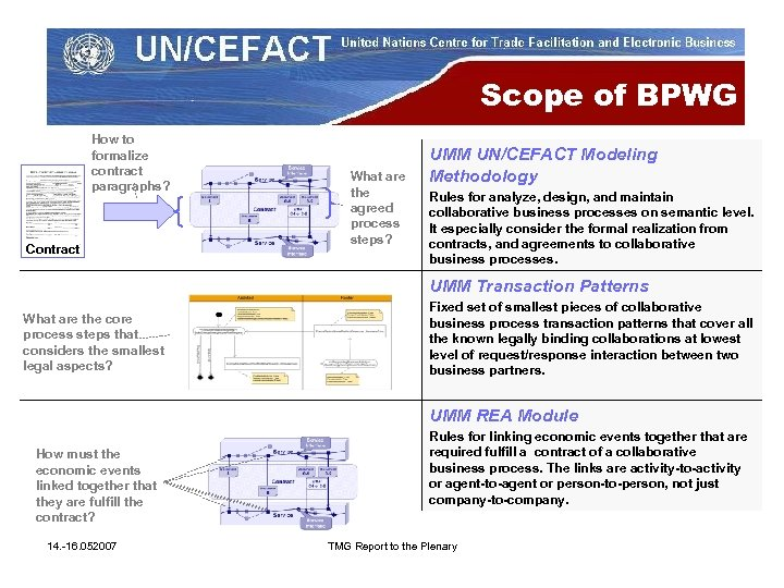 Scope of BPWG How to formalize contract paragraphs? Contract What are the agreed process