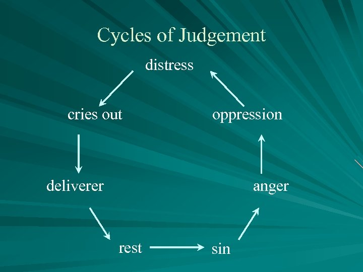 Cycles of Judgement distress cries out oppression deliverer anger rest sin