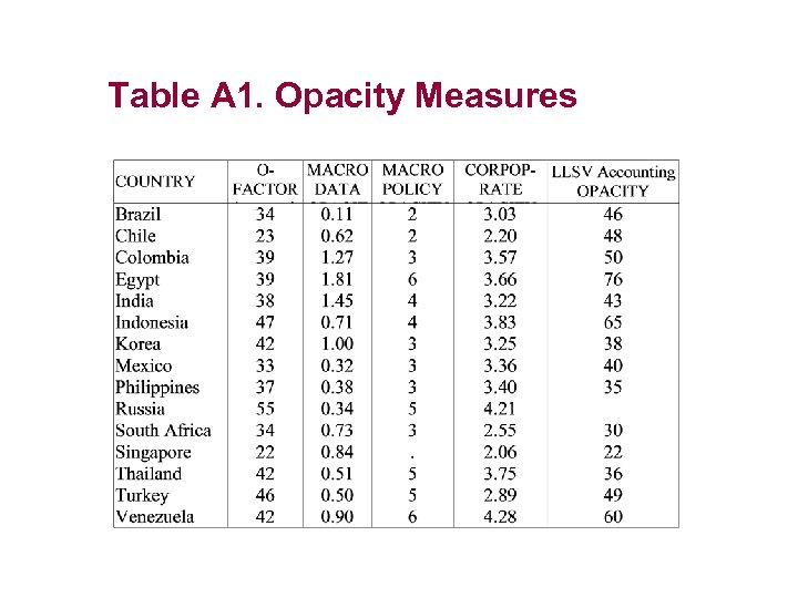 Table A 1. Opacity Measures