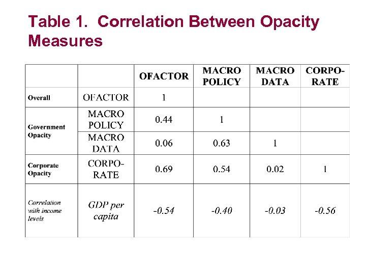 Table 1. Correlation Between Opacity Measures