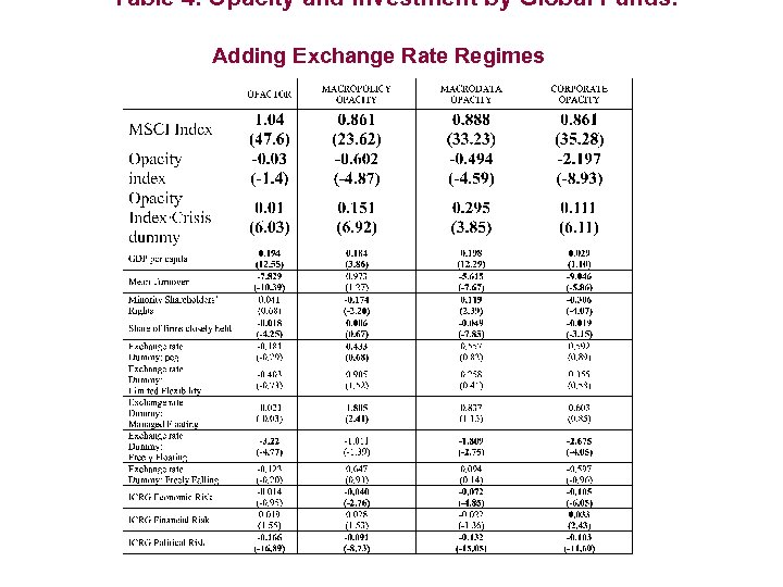 Table 4. Opacity and Investment by Global Funds: Adding Exchange Rate Regimes