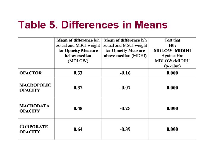 Table 5. Differences in Means
